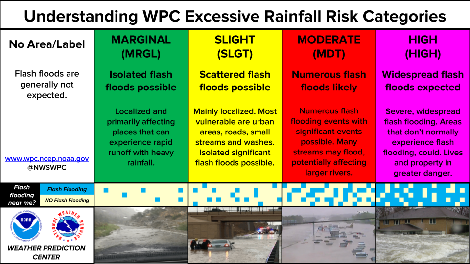 Understanding WPC Excessive Rainfall Risk Categories